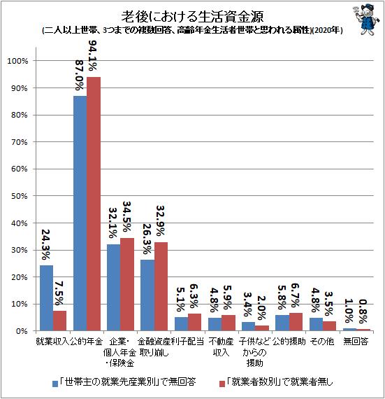 ↑ 老後における生活資金源(二人以上世帯、3つまでの複数回答、高齢年金生活者世帯と思われる属性)(2020年)