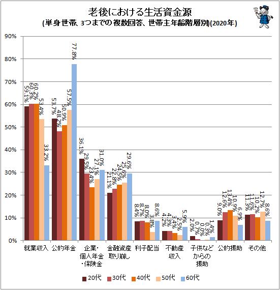 ↑ 老後における生活資金源(単身世帯、3つまでの複数回答、世帯主年齢階層別)(2020年)