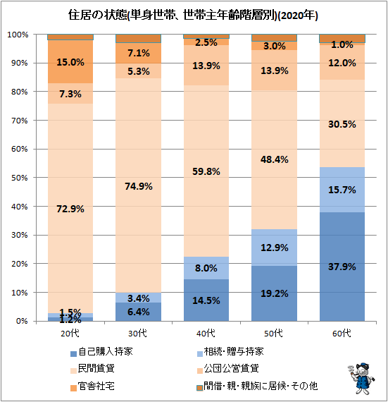 ↑ 住居の状態(単身世帯、世帯主年齢階層別)(2020年)
