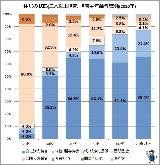 ↑ 住居の状態(二人以上世帯、世帯主年齢階層別)(2020年)