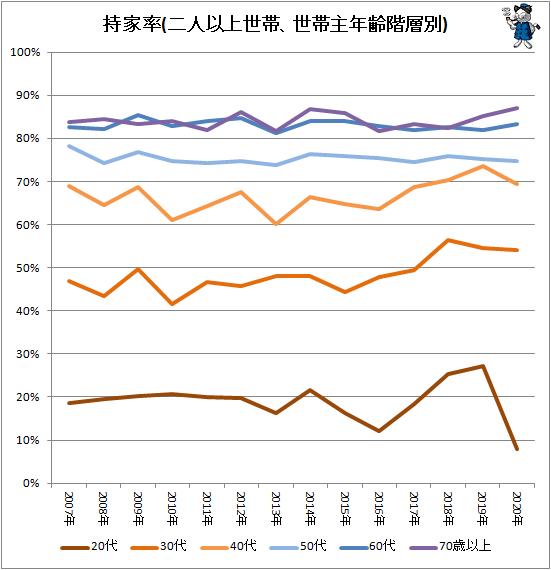 ↑ 持家率(二人以上世帯、世帯主年齢階層別)