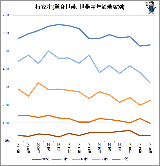 ↑ 持家率(単身世帯、世帯主年齢階層別)
