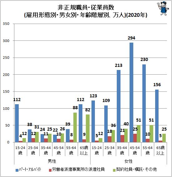 ↑ 非正規職員・従業員数(雇用形態別・男女別・年齢階層別、万人)(2020年)