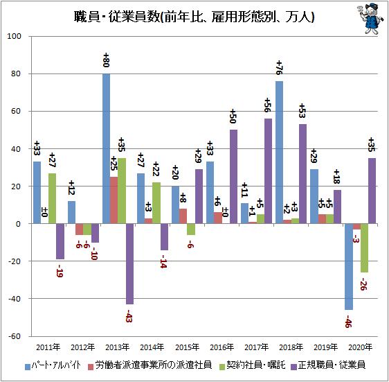 ↑ 職員・従業員数(前年比、雇用形態別、万人)