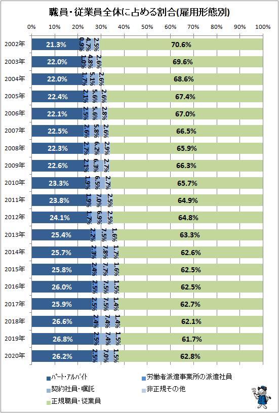 ↑ 職員・従業員全体に占める割合(雇用形態別)