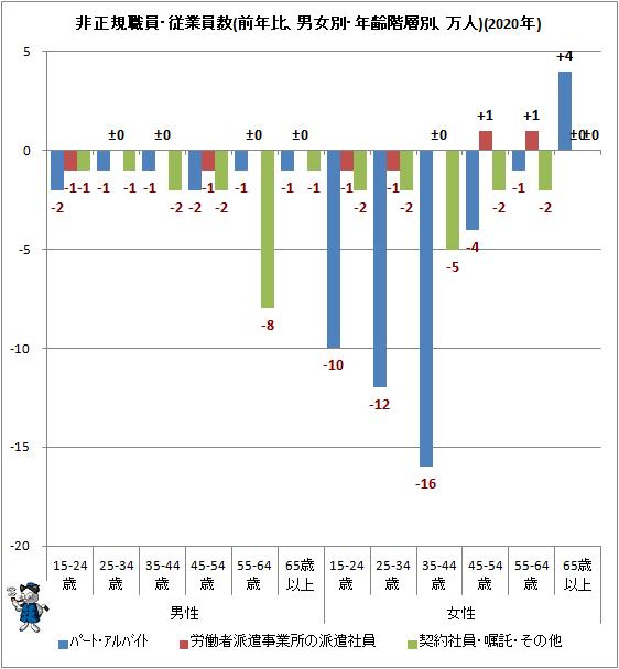 ↑ 非正規職員・従業員数(前年比、男女別・年齢階層別、万人)(2020年)
