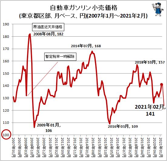 ↑ 自動車ガソリン小売価格(東京都区部、月ベース、円)(2007年1月-2021年2月)