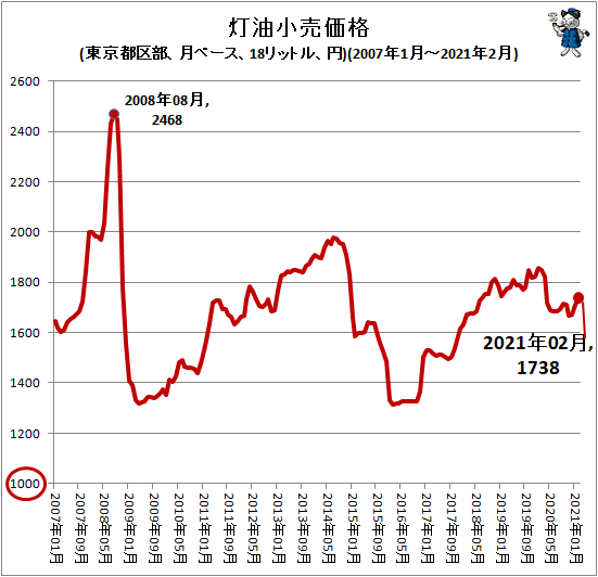 ↑ 灯油小売価格(東京都区部、月ベース、18リットル、円)(2007年1月-2021年2月)