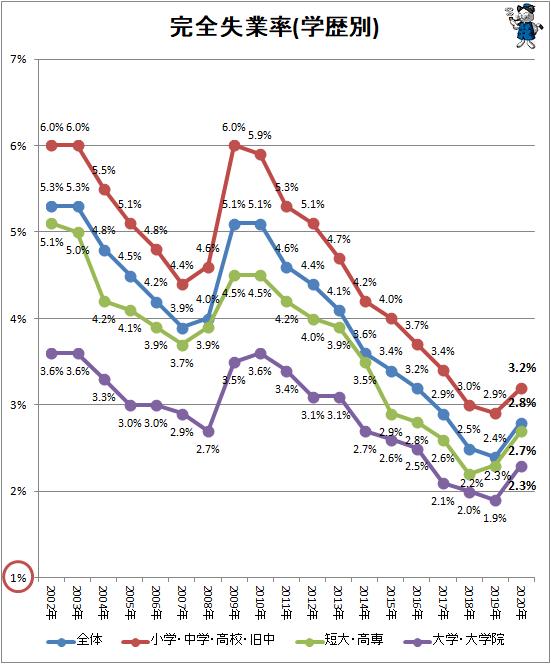 ↑ 完全失業率(学歴別)