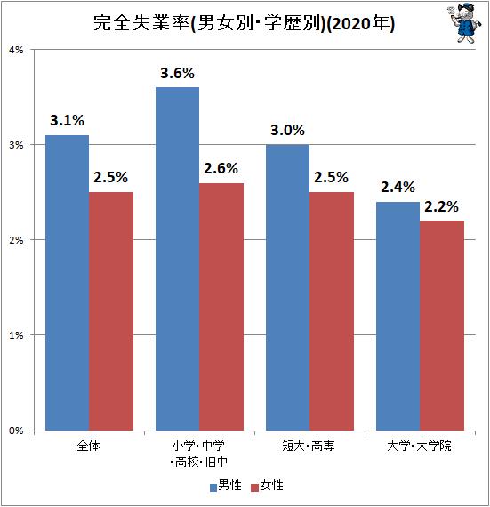 ↑ 完全失業率(男女別・学歴別)(2020年)