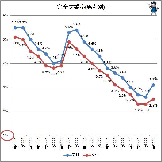 ↑ 完全失業率(男女別)