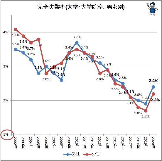 ↑ 完全失業率(大学・大学院卒、男女別)