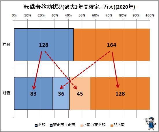 ↑ 転職者移動状況(過去1年間限定、万人)(2020年)