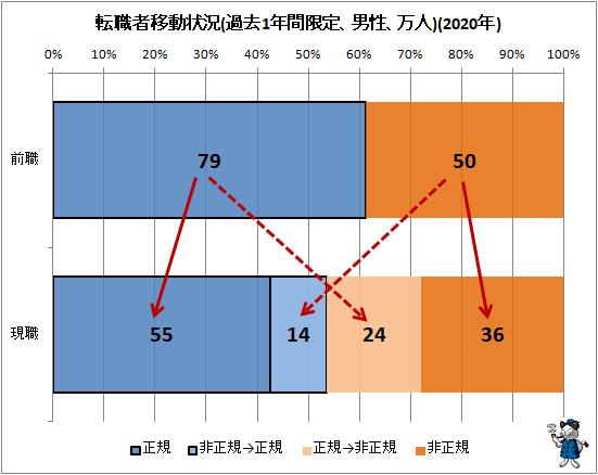 ↑ 転職者移動状況(過去1年間限定、男性、万人)(2020年)