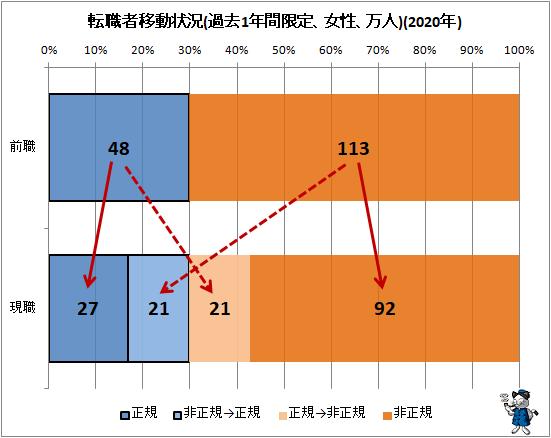 ↑ 転職者移動状況(過去1年間限定、女性、万人)(2020年)