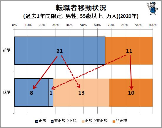 ↑ 転職者移動状況(過去1年間限定、男性、55歳以上、万人)(2020年)