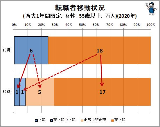 ↑ 転職者移動状況(過去1年間限定、女性、55歳以上、万人)(2020年)