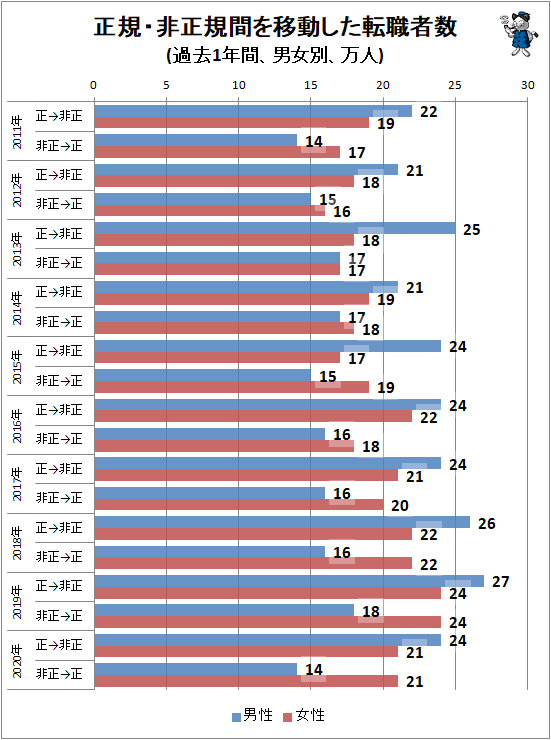 ↑ 正規・非正規間を移動した転職者数(過去1年間、男女別、万人)