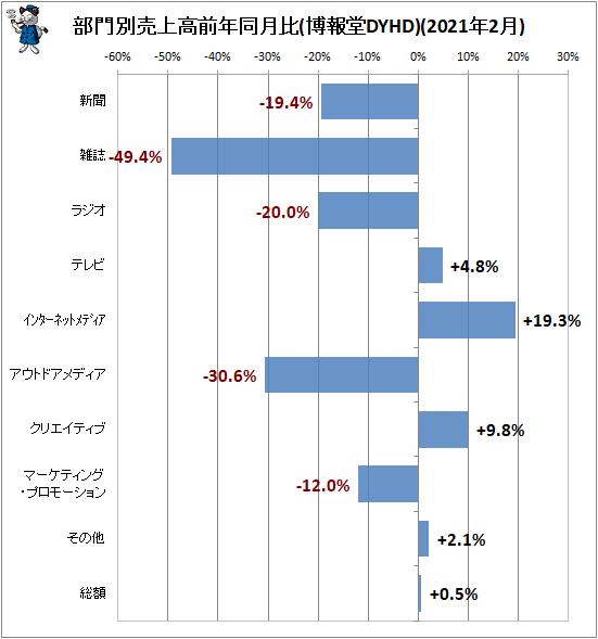 ↑ 部門別売上高前年同月比(博報堂DYHD)(2021年2月)