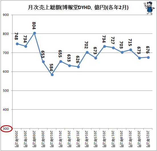 ↑ 月次売上総額(博報堂DYHD、億円)(各年2月)