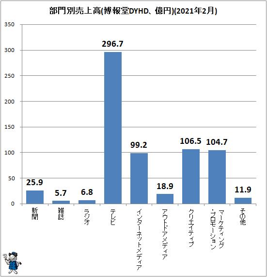 ↑ 部門別売上高(博報堂DYHD、億円)(2021年2月)