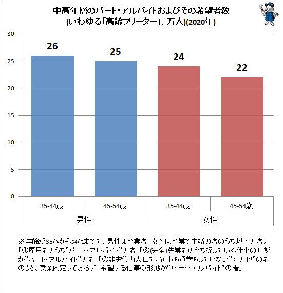 ↑ 中高年層のパート・アルバイトおよびその希望者数(いわゆる「高齢フリーター」、万人)(2020年)