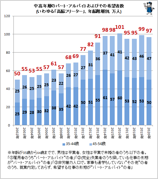 ↑ 中高年層のパート・アルバイトおよびその希望者数(いわゆる「高齢フリーター」、年齢階層別、万人)