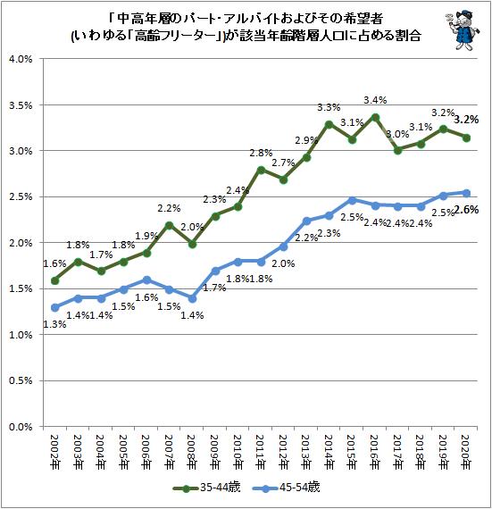 ↑ 「中高年層のパート・アルバイトおよびその希望者(いわゆる「高齢フリーター」)が該当年齢階層人口に占める割合
