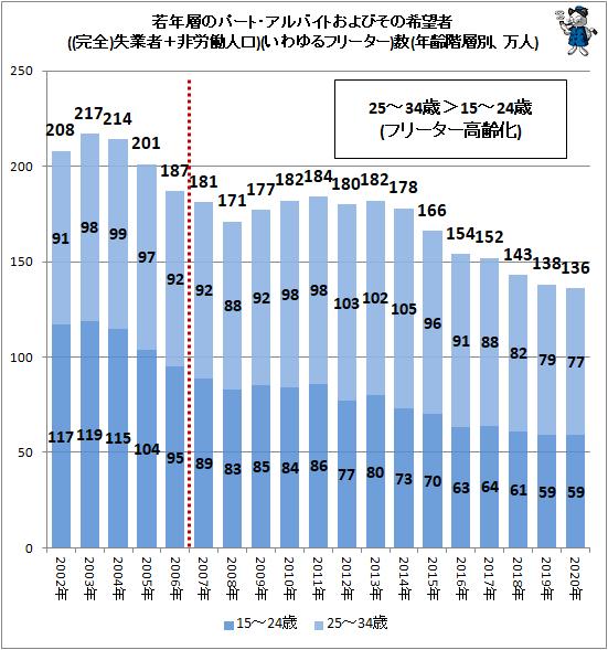 ↑ 若年層のパート・アルバイトおよびその希望者(完全失業者+非労働人口)(いわゆるフリーター)数(年齢階層別、万人)