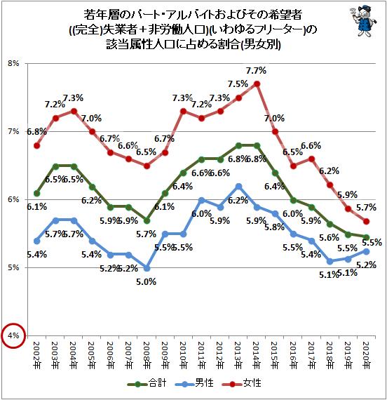↑ 若年層のパート・アルバイトおよびその希望者(完全失業者+非労働人口)(いわゆるフリーター)の該当属性人口に占める割合