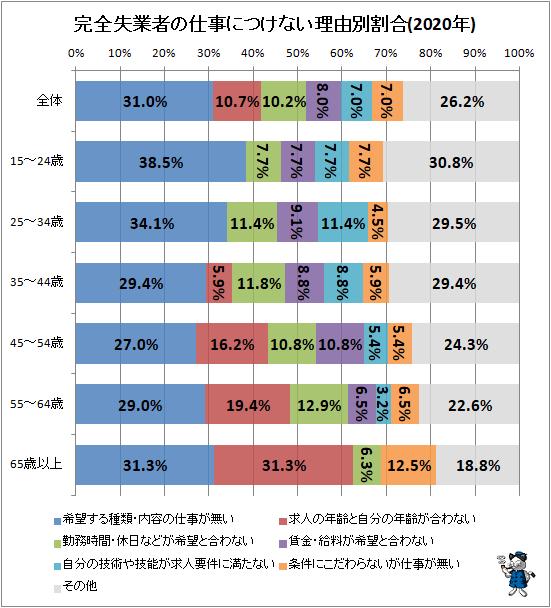 ↑ 完全失業者の仕事につけない理由別割合(2020年)