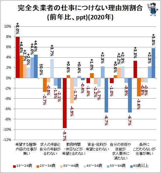 ↑ 完全失業者の仕事につけない理由別割合(前年比、ppt)(2020年)