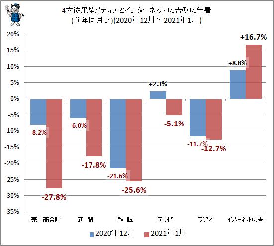 ↑ 4大従来型メディアとインターネット広告の広告費(前年同月比)(2020年12-2021年1月)