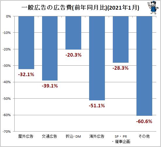 ↑ 一般広告の広告費(前年同月比)(2021年1月)