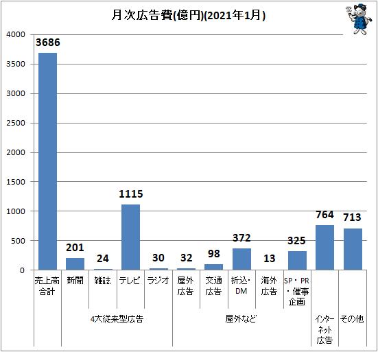 ↑ 月次広告費(億円)(2021年1月)