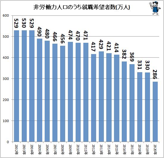 ↑ 非労働力人口のうち就職希望者数(万人)