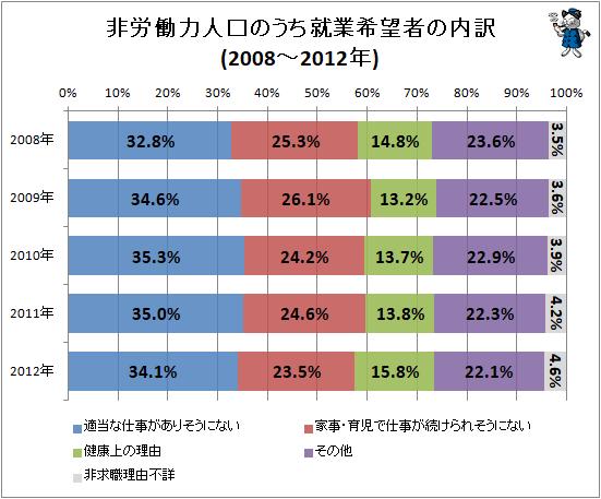 ↑ 非労働力人口のうち就業希望者の内訳(2008-2012年)