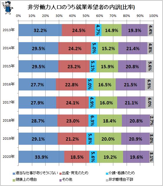 ↑ 非労働力人口のうち就業希望者の内訳