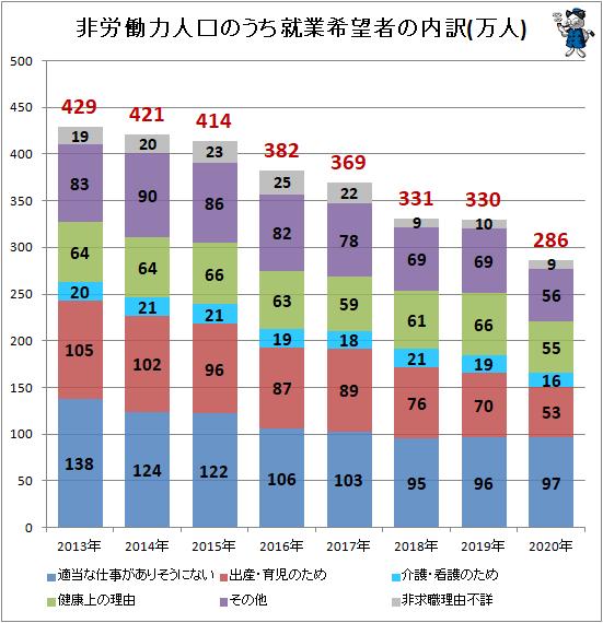 ↑ 非労働力人口のうち就業希望者の内訳(万人)