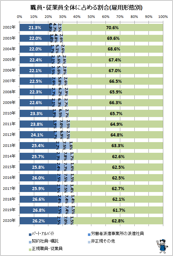 ↑ 職員・従業員全体に占める割合(雇用形態別)(再録)