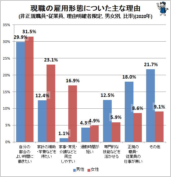 ↑ 現職の雇用形態についた主な理由(非正規職員・従業員、理由明確者限定、男女別、比率)(2020年)