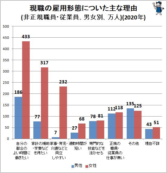 ↑ 現職の雇用形態についた主な理由(非正規職員・従業員、男女別、万人)(2020年)