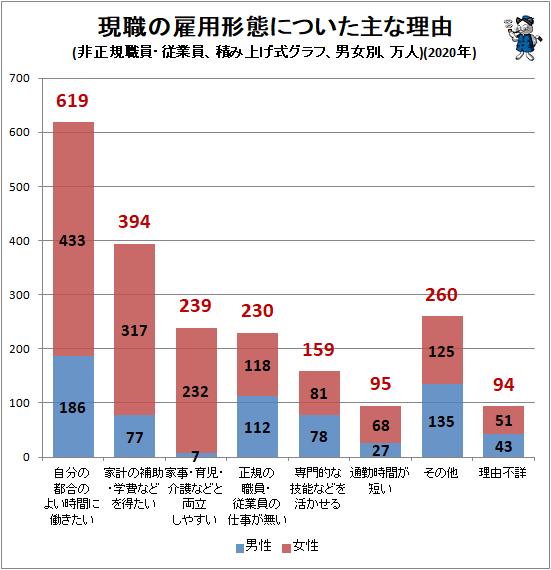 ↑ 現職の雇用形態についた主な理由(非正規職員・従業員、積み上げ式グラフ、男女別、万人)(2020年)