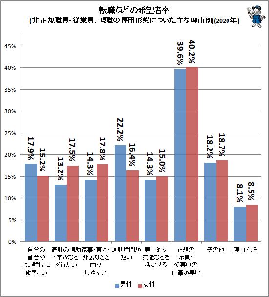 ↑ 転職などの希望者率(非正規職員・従業員、現職の雇用形態についた主な理由別)(2020年)