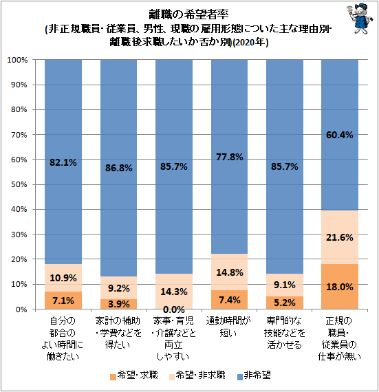 ↑ 離職の希望者率(非正規職員・従業員、男性、現職の雇用形態についた主な理由別・離職後求職したいか否か別)(2020年)
