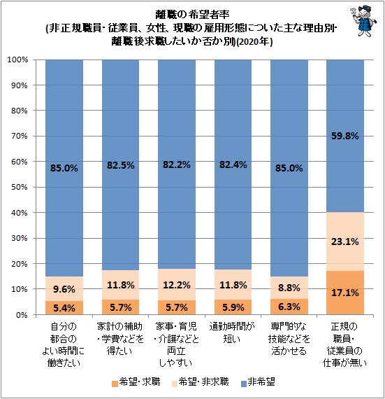↑ 離職の希望者率(非正規職員・従業員、女性、現職の雇用形態についた主な理由別・離職後求職したいか否か別)(2020年)