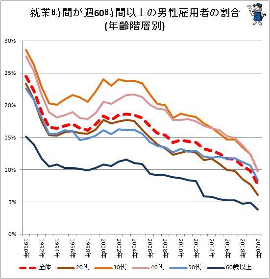 ↑ 就業時間が週60時間以上の男性雇用者の割合(年齢階層別)