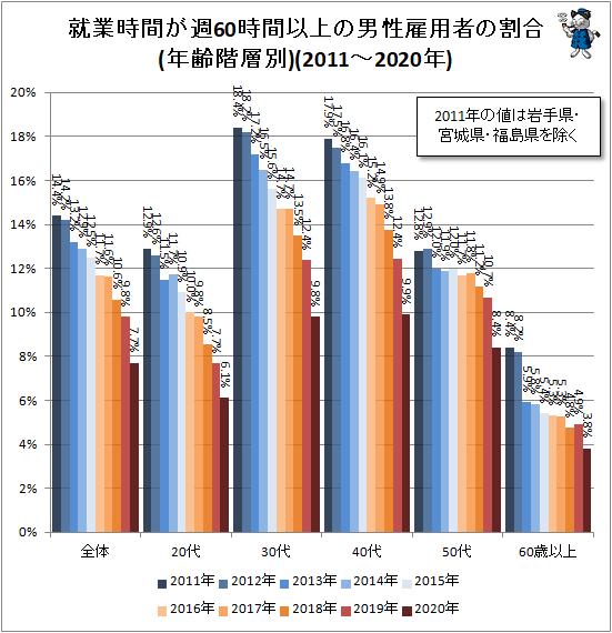 ↑ 就業時間が週60時間以上の男性雇用者の割合(年齢階層別)(2011-2020年)
