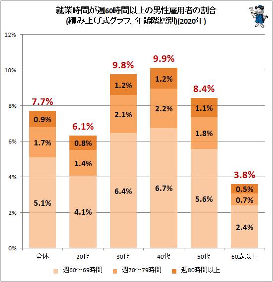 ↑ 就業時間が週60時間以上の男性雇用者の割合(積み上げ式グラフ、年齢階層別)(2019年)