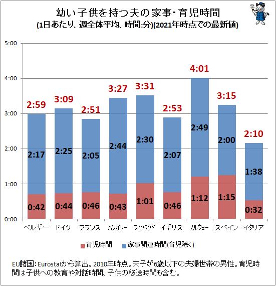 ↑ 幼い子供を持つ夫の家事・育児時間(1日あたり、週全体平均、時間:分)(2021年時点での最新値)